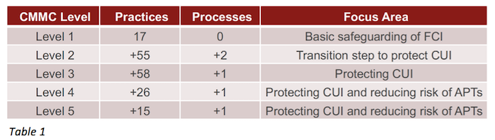 CMMC Level, Practices, Processes, & Focus Areas