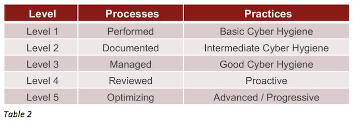 CMMC Level, Process, & Practices