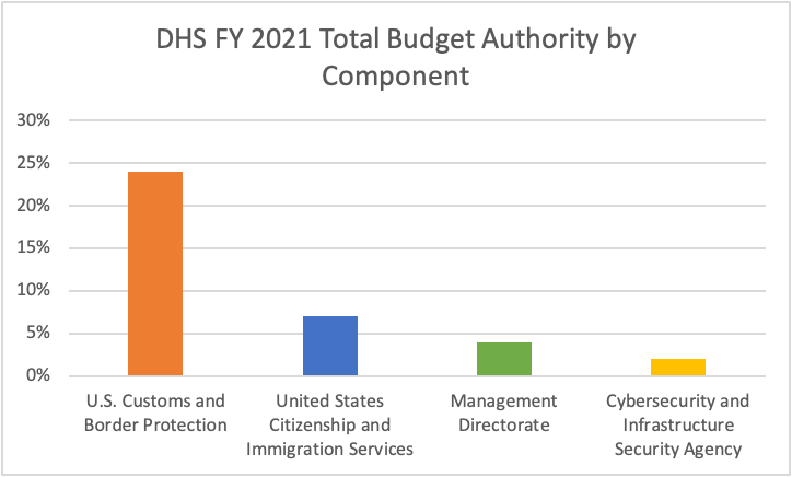 DHS FY 2021 Total Budget